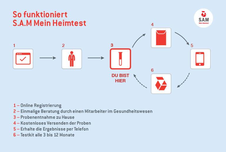 Darstellung der Funktionsweise in 6 Schritten des S.A.M Heimtest auf HIV und STI